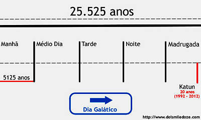 Calendário Maia para 2012