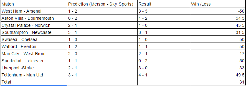 Premier League Week 33 Prediction   Footballpundittest