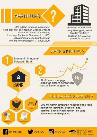 Mari Mengenal Lembaga Penjamin Simpanan Indonesia