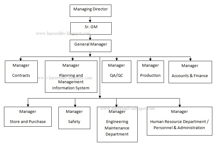 Bw 2 Organisation Structure Of Mechanical Construction