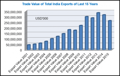Why Export Indian Data