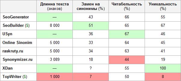 Таблица сравнения онлайн синонимайзеров