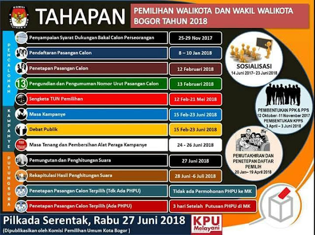 Tahapan PILKADA Tasikmalaya JABAR 2018