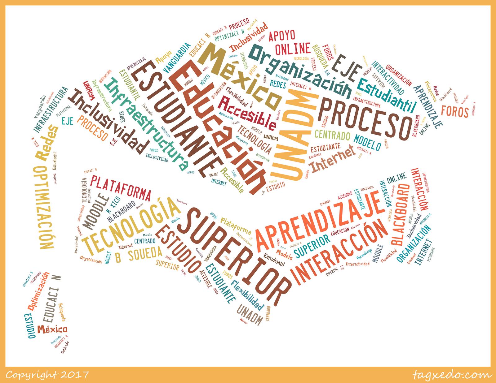 S2. Actividad 2. Modelo educativo de la UnADM (nube de palabras ...