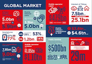 The Global Mobile Market by GSMA Holger Mueller Constellation Research