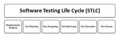 software-testing-lifecycle