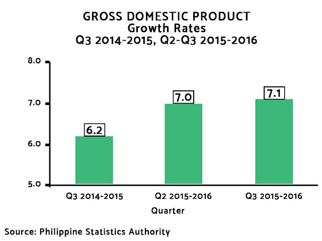 The Philippines, named as the country with the fastest growing economy among Asian emerging markets.