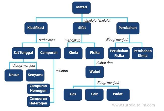 Klasifikasi Materi dan Perubahannya