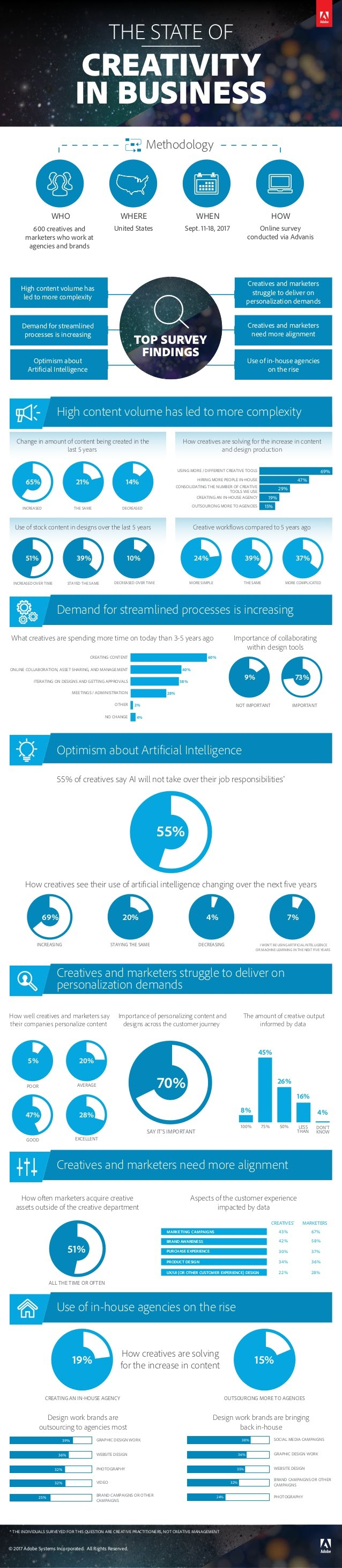 The Changing Landscape of Creativity in Business: Key Takeaways from Survey - #infographic