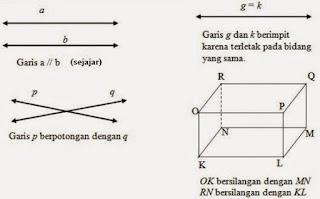 Materi pengertian garis dan sudut matematika kelas 7 terlengkap