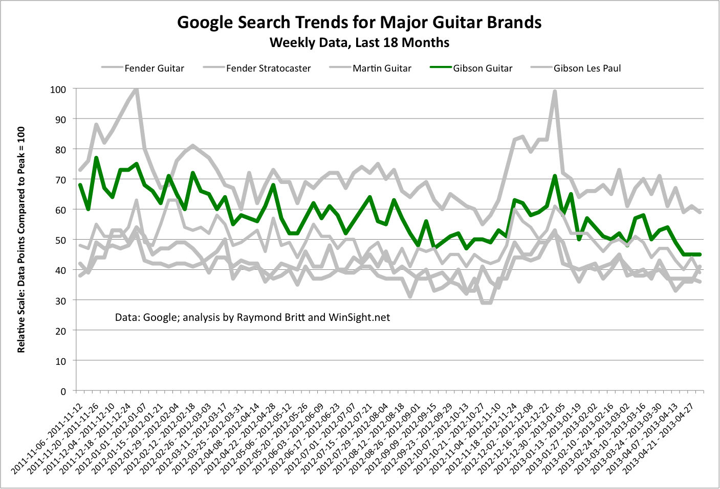 Guitar Industry Trends And Dynamics Gibson Guitar Search