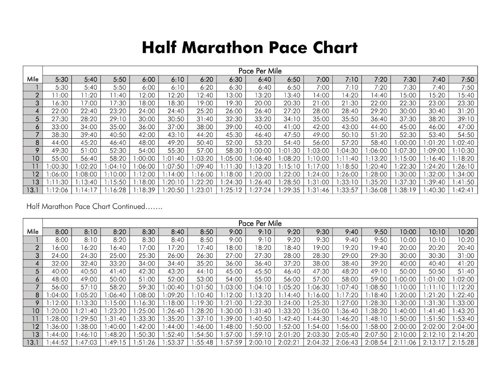 Great half marathon pace chart photos 8 minute mile pace chart.