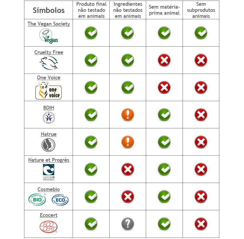 tabela-com-os-principais-símbolos-para-uma-beleza-mais-sustentável