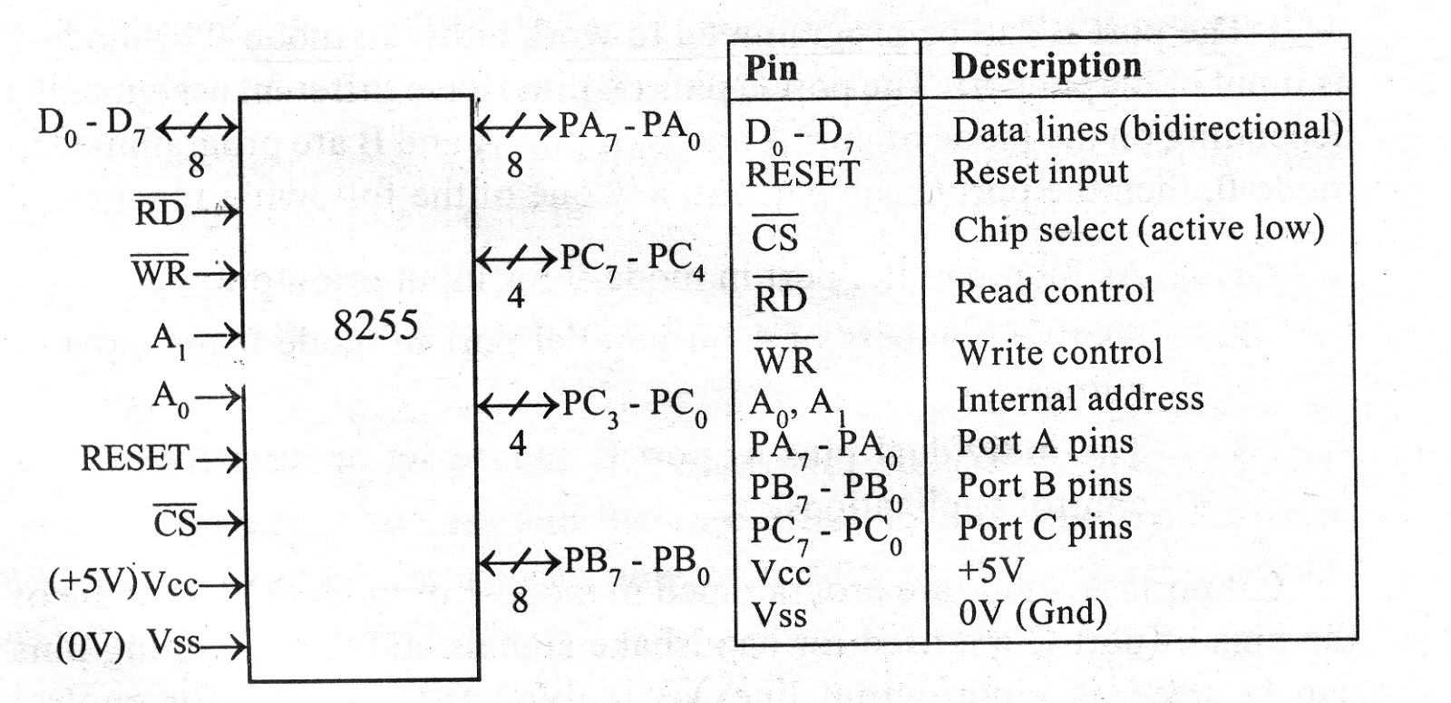 the pin description of 8255 is shown in figure below it has 40 pins and [ 1600 x 775 Pixel ]