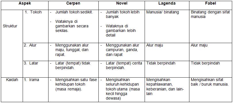 Persamaan Dan Perbedaan Hikayat Dan Cerpen - Besar