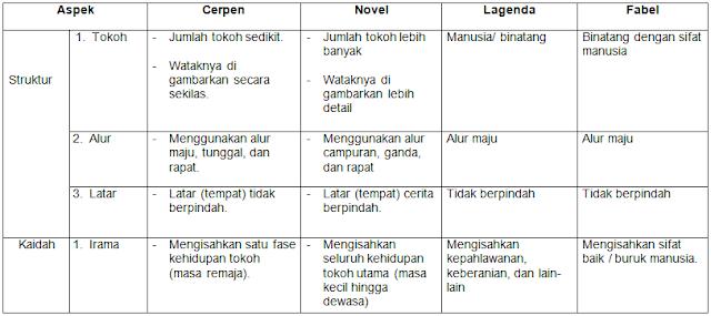 Karakterisasi teks cerpen, teks novel, teks legenda, teks fabel.