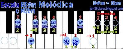 RE#m = MIbm en piano o teclado, digitación D#m = Ebm scale