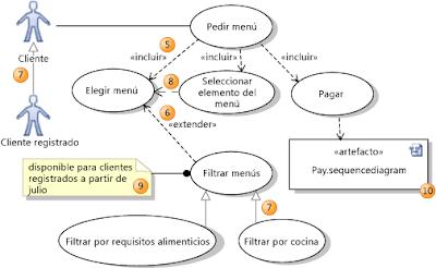 8 Técnicas de análisis de requerimientos de software - La Oficina ...