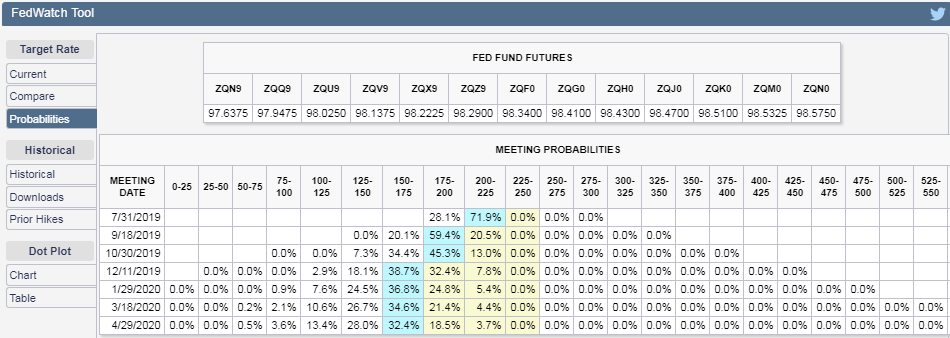 CME Group FedWatch Tool Probabilities of Federal Funds Rate Changing at Future FOMC Meeting Dates, Snapshot on 28 June 2019