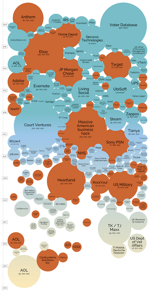 [INFOGRAPHIC] World's Biggest Data Breaches