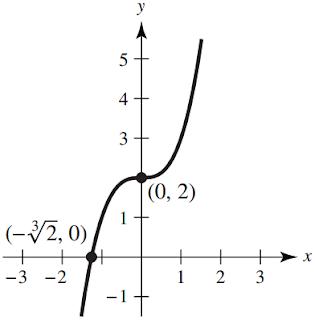 y = x^3 + 2 graph