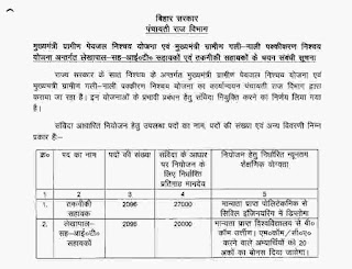 Bihar Panchayati Raj Department Recruitment 2018 - Apply 4192 Posts