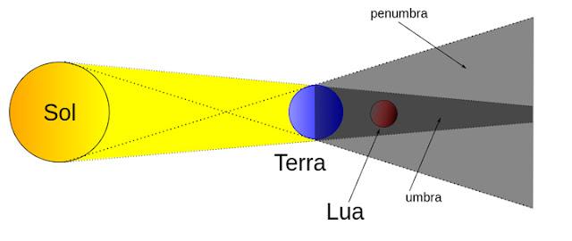 eclipse lunar - como acontece