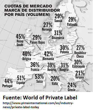 marca propia, marca de distribuidor, MDD, world of private label
