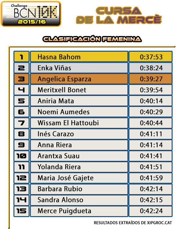 Clasificación Femenina Cursa de la Mercè 2015