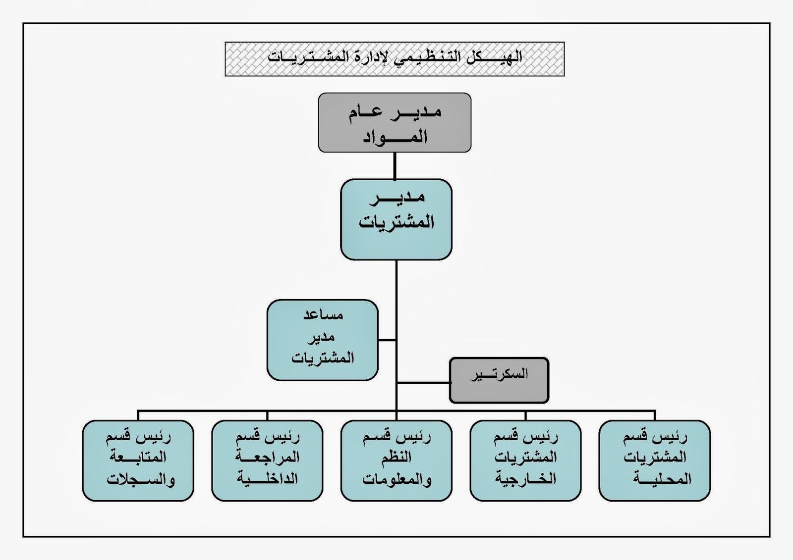 دورة المشتريات pdf