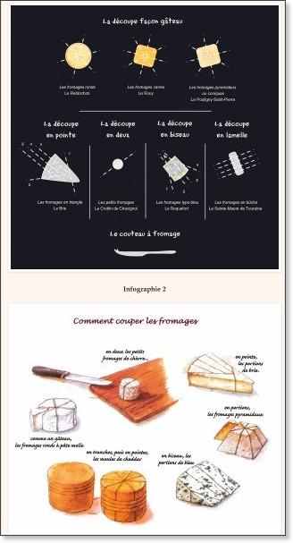 http://gastronomierestauration.blogspot.com.es/2014/03/fromages-savez-vous-comment-les-couper.html