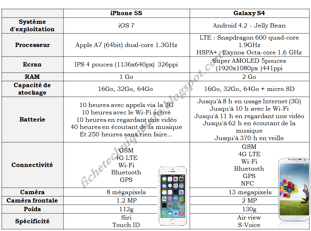 samsung galaxy s4 vs iphone 5s comparatif. Black Bedroom Furniture Sets. Home Design Ideas