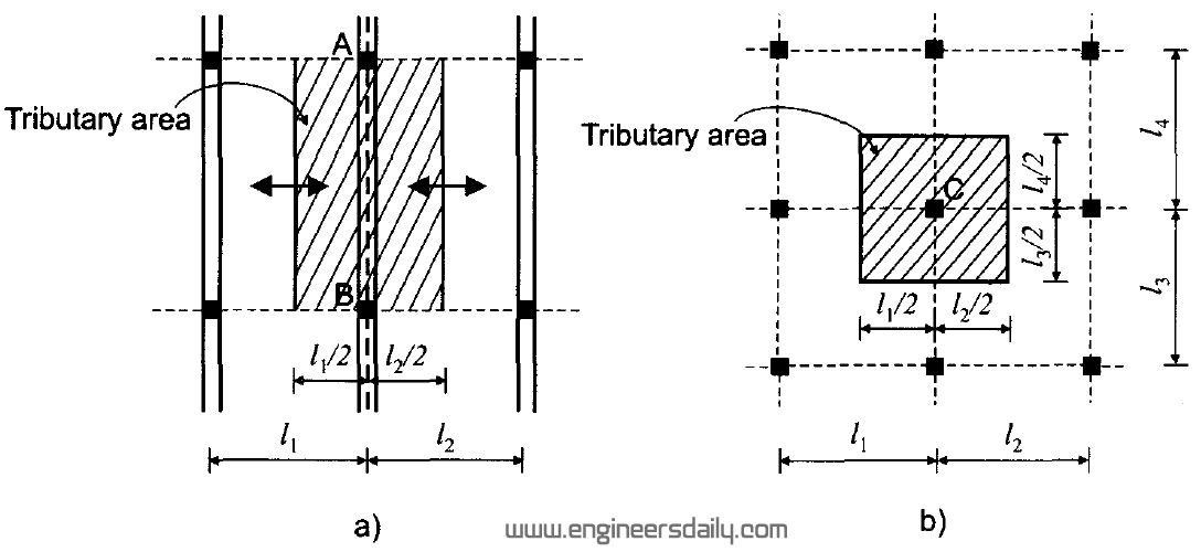 Figure :4 Tributary area for reinforced concrete members: a) beams; b) columns.