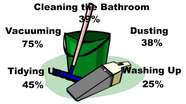 Infographic showing how much time we spend on different cleaning tasks