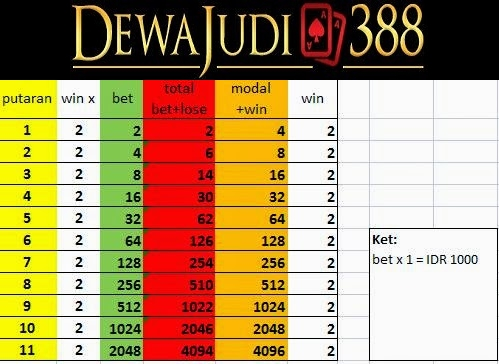 dewajudi388 agen judi online