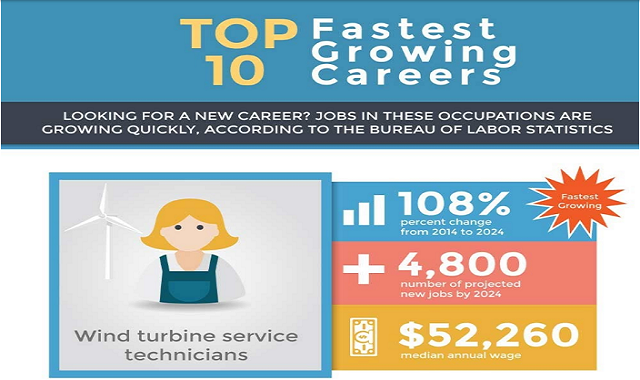 Top 10 Fastest Growing Careers
