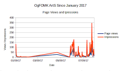 OgFOMK ArTS Traffic since January 1st 2017