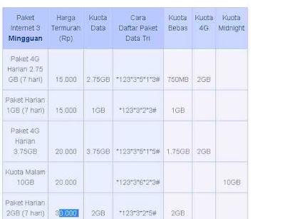 Cara-daftar-Paket-Internet-3-paket-Tri-Mingguan-Harga-Murah