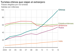 Crecimiento de China vs Brics