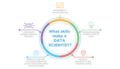 Best Data Science Certification Training course with R
