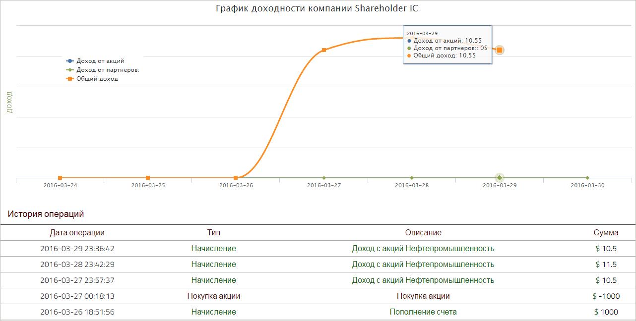 График доходности в Shareholder IC