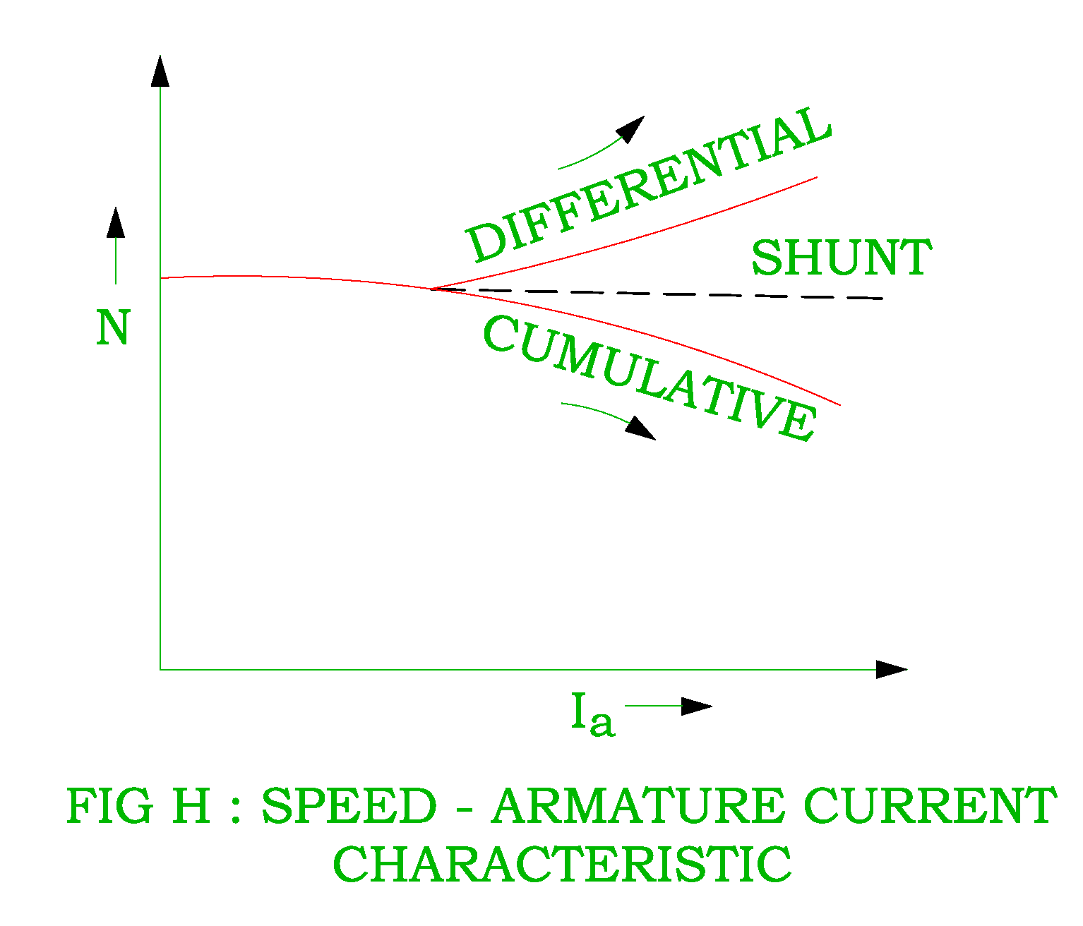speed armature current characteristic of dc cumulative compound differential compound motor [ 1534 x 1312 Pixel ]