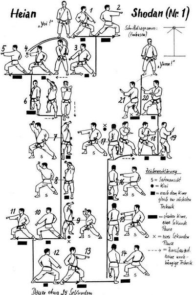 Kata / Jurus Karate