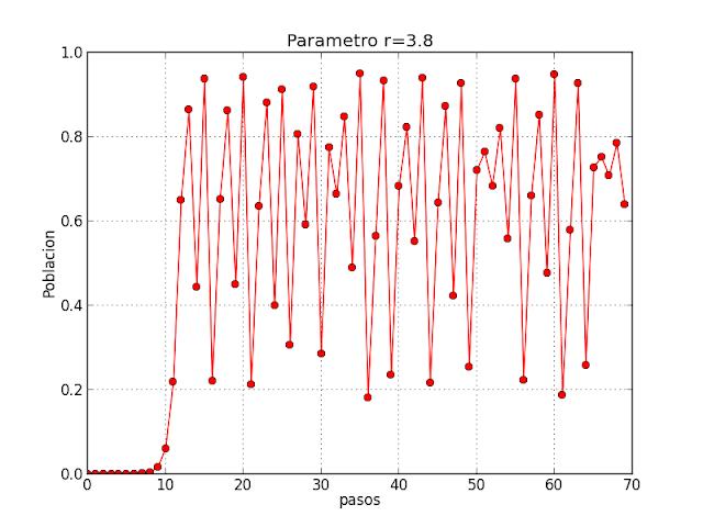 b812f21cf7 Pero distintos valores del parámetro r producen comportamientos muy  distintos. Por ejemplo, comprobamos que cuando r = 3.8 la población fluctúa  de una ...