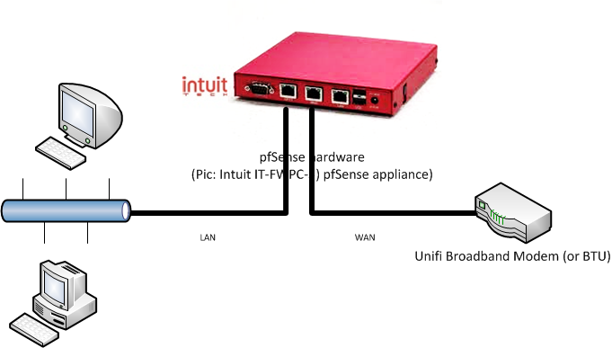 How-To pfSense and TM Unifi as PPPoE Server