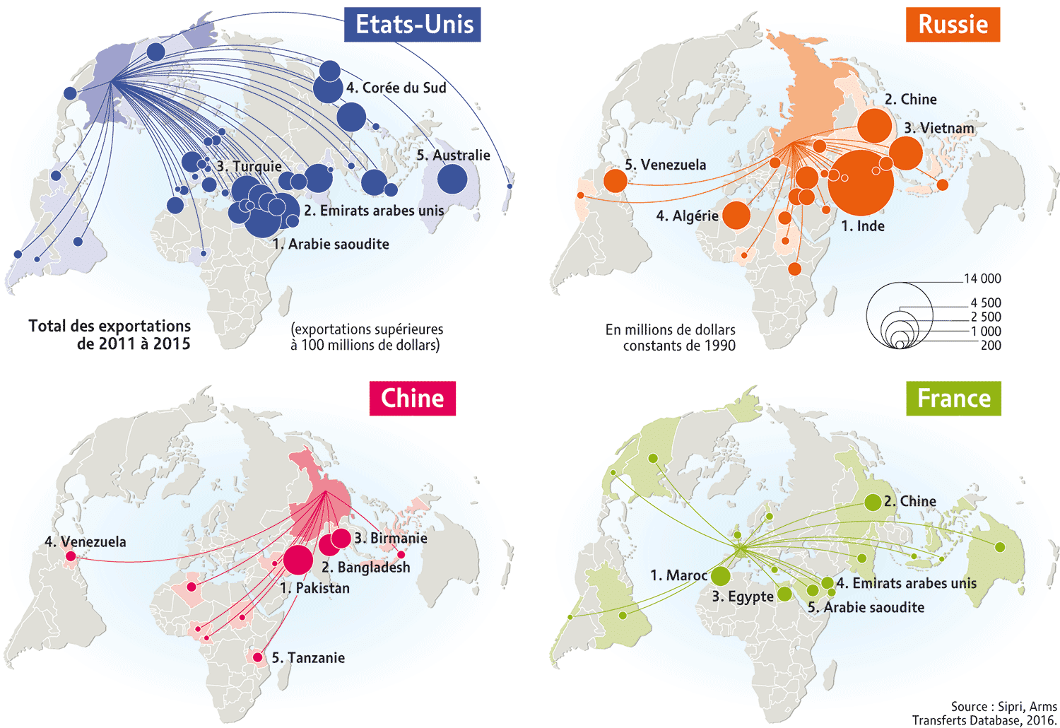 Mapping of military exportations (2011-2015)