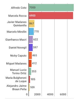Los dueños de la Argentina. Blanqueo