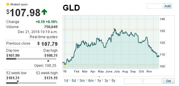 ETF GLD Invertir en Oro