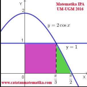 Soal dan Pembahasan Matematika IPA UM-UGM 2016