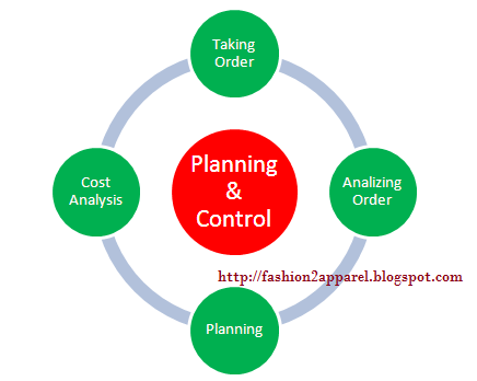 Production planning & control cycle
